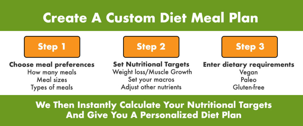 how to get custom diet