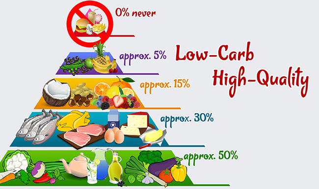 the science behind behind low carb