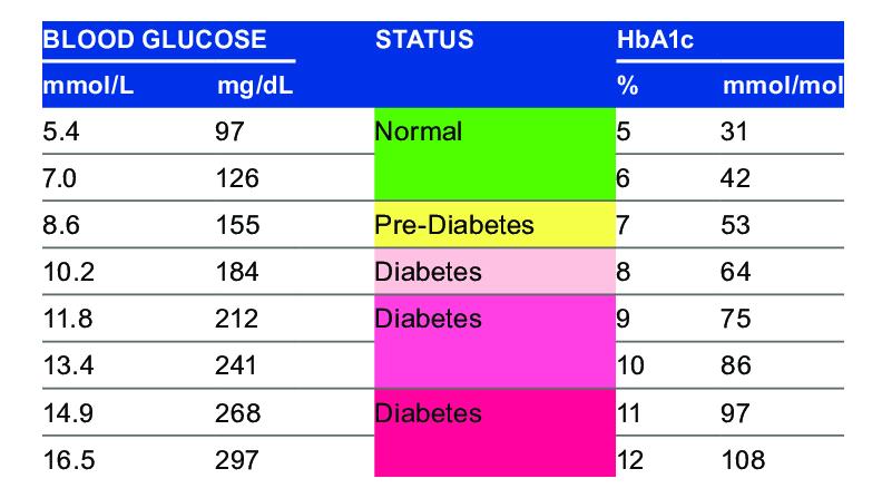 HbA1c as an indicator of diabetes control